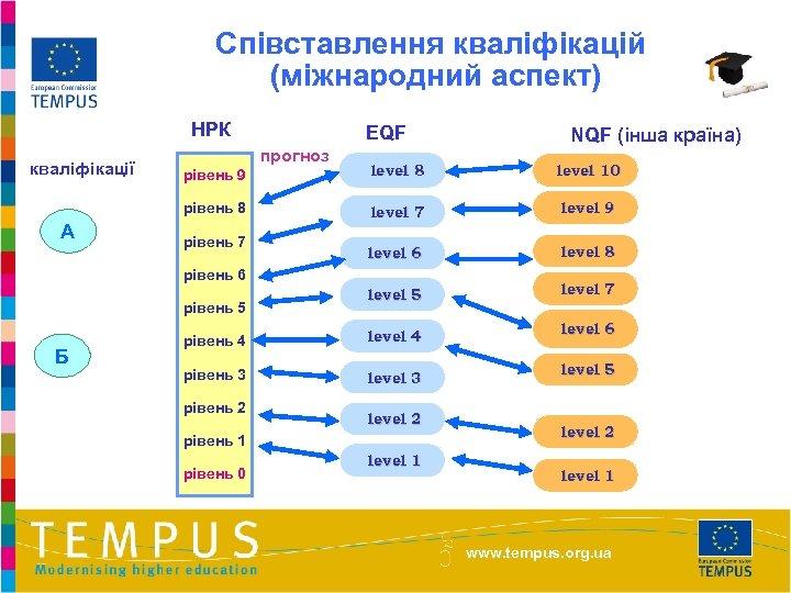 Співставлення кваліфікацій (міжнародний аспект) НРК кваліфікації EQF прогноз NQF (інша країна) level 8 level