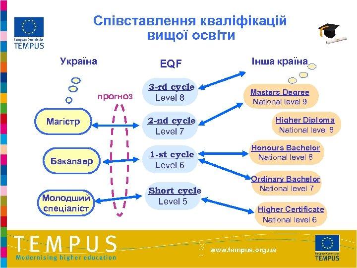 Співставлення кваліфікацій вищої освіти Україна EQF прогноз Магістр Бакалавр Молодший спеціаліст Інша країна 3