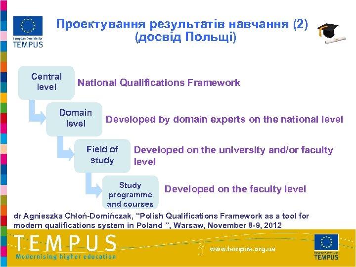 Проектування результатів навчання (2) (досвід Польщі) Central level National Qualifications Framework Domain level Developed