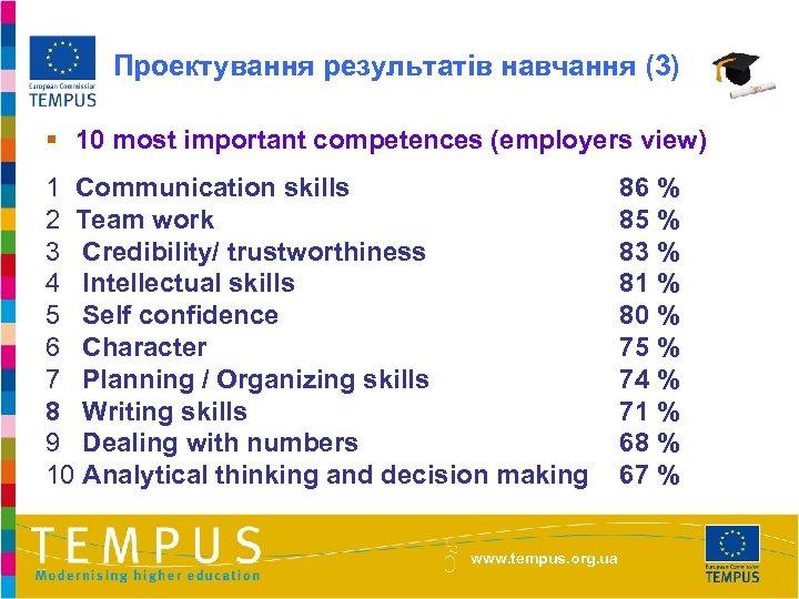 Проектування результатів навчання (3) § 10 most important competences (employers view) 1 Communication skills