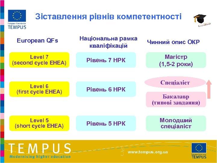 Зіставлення рівнів компетентності European QFs Level 7 (second cycle EHEA) Національна рамка кваліфікацій Рівень