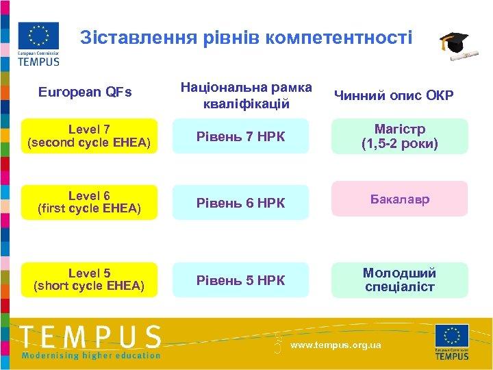 Зіставлення рівнів компетентності European QFs Національна рамка кваліфікацій Чинний опис ОКР Level 7 (second