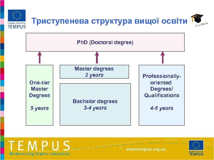 Триступенева структура вищої освіти Ph. D (Doctoral degree) Master degrees 2 years One-tier Master