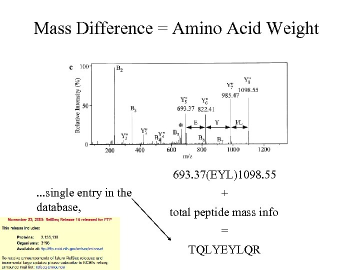 Mass Difference = Amino Acid Weight 693. 37(EYL)1098. 55. . . single entry in