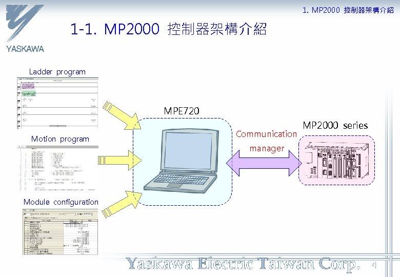 1. MP 2000 控制器架構介紹 1 -1. MP 2000 控制器架構介紹 Ladder program MPE 720 Motion