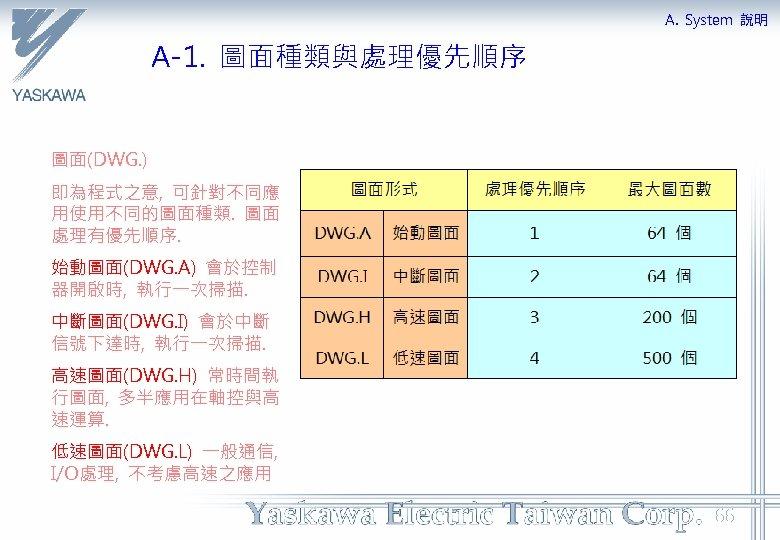 A. System 說明 A-1. 圖面種類與處理優先順序 圖面(DWG. ) 即為程式之意, 可針對不同應 用使用不同的圖面種類. 圖面 處理有優先順序. 始動圖面(DWG. A)