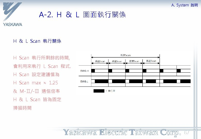 A. System 說明 A-2. H & L 圖面執行關係 H & L Scan 執行關係 H