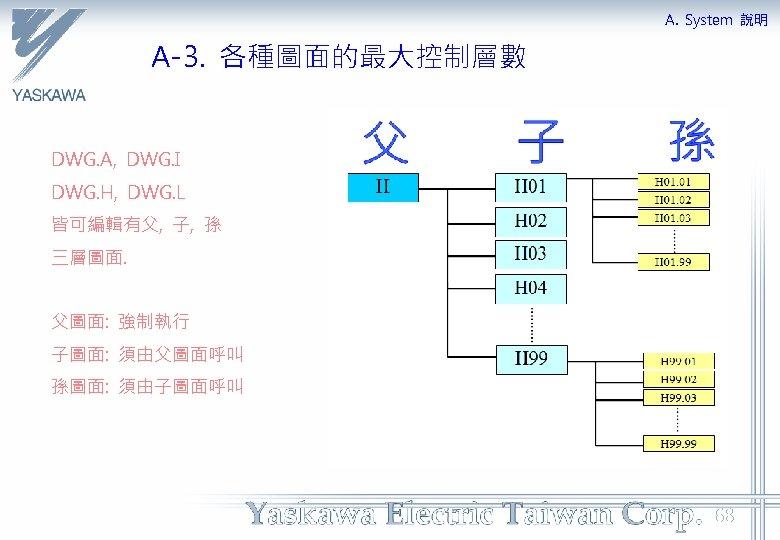 A. System 說明 A-3. 各種圖面的最大控制層數 DWG. A, DWG. I DWG. H, DWG. L 皆可編輯有父,