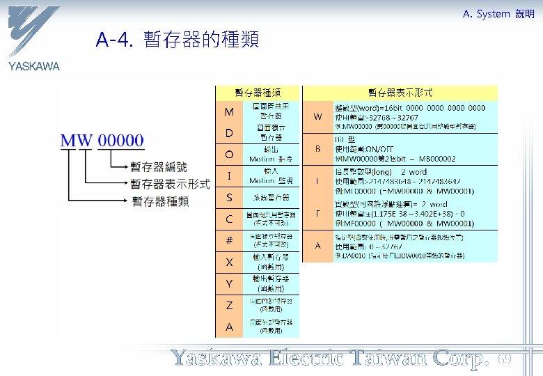 A. System 說明 A-4. 暫存器的種類 69