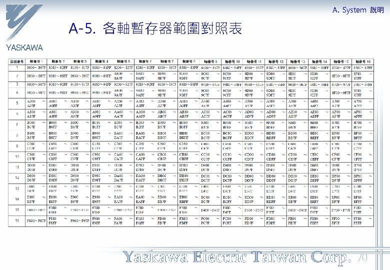 A. System 說明 A-5. 各軸暫存器範圍對照表 70