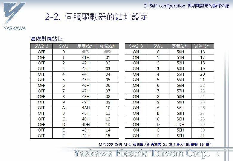 2. Self configuration 與初期設定的動作介紹 2 -2. 伺服驅動器的站址設定 實際對應站址 MP 2000 系列 M-II 通信最大對應站數 21