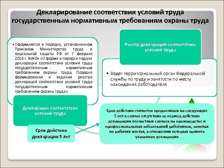 Декларирование соответствия условий труда государственным нормативным требованиям охраны труда • Оформляется в порядке, установленном