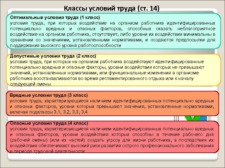Классы условий труда (ст. 14) Оптимальные условия труда (1 класс) условия труда, при которых
