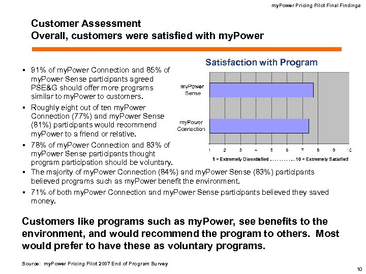 my. Power Pricing Pilot Final Findings Customer Assessment Overall, customers were satisfied with my.