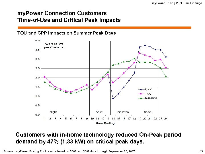 my. Power Pricing Pilot Final Findings my. Power Connection Customers Time-of-Use and Critical Peak
