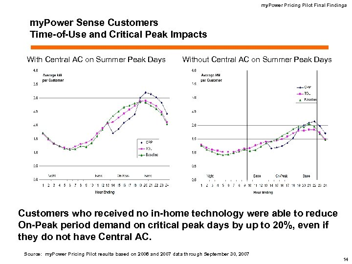 my. Power Pricing Pilot Final Findings my. Power Sense Customers Time-of-Use and Critical Peak