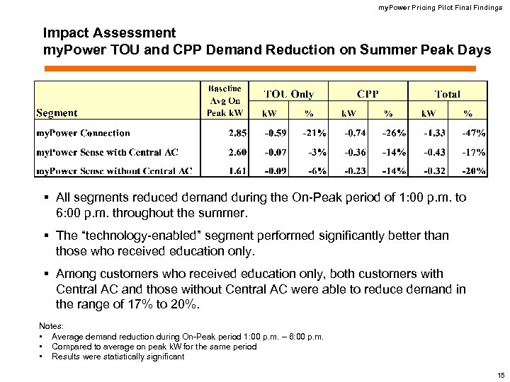 my. Power Pricing Pilot Final Findings Impact Assessment my. Power TOU and CPP Demand