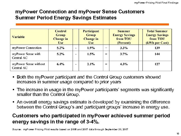 my. Power Pricing Pilot Final Findings my. Power Connection and my. Power Sense Customers