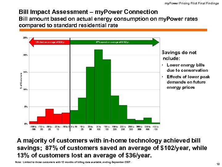 my. Power Pricing Pilot Final Findings Bill Impact Assessment – my. Power Connection Bill