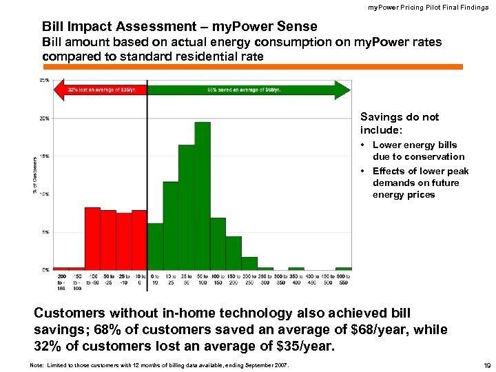 my. Power Pricing Pilot Final Findings Bill Impact Assessment – my. Power Sense Bill