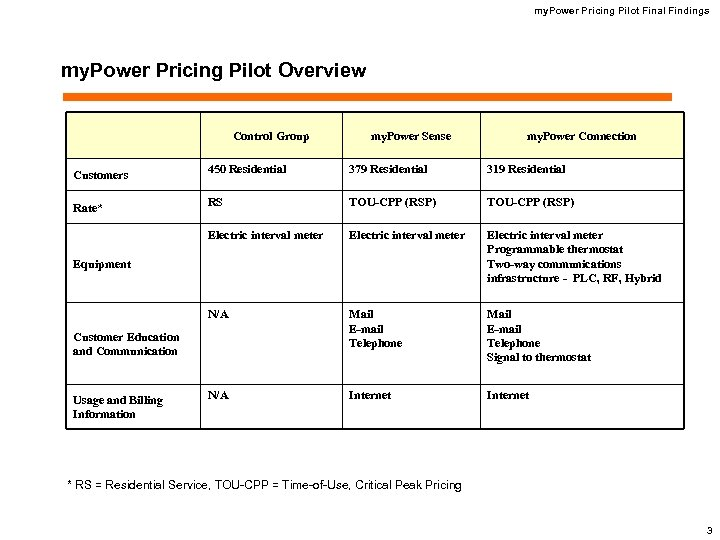 my. Power Pricing Pilot Final Findings my. Power Pricing Pilot Overview Control Group my.