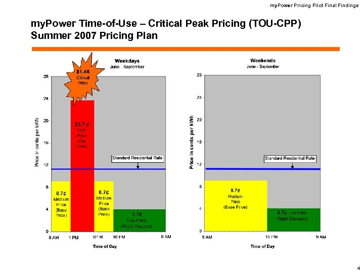 my. Power Pricing Pilot Final Findings my. Power Time-of-Use – Critical Peak Pricing (TOU-CPP)