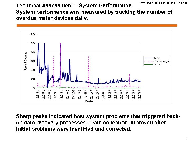 my. Power Pricing Pilot Final Findings Technical Assessment – System Performance System performance was