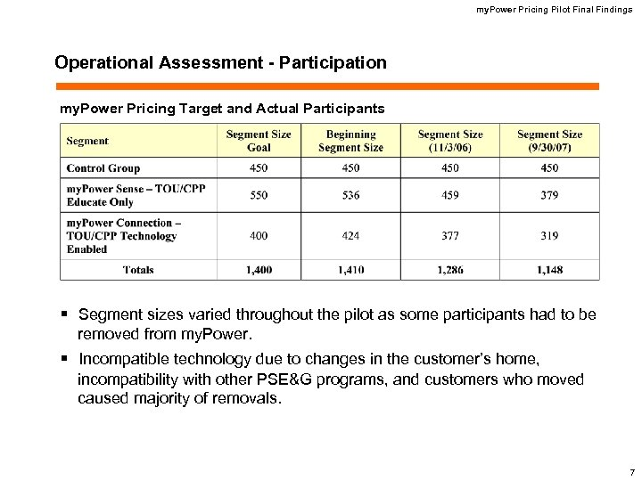 my. Power Pricing Pilot Final Findings Operational Assessment - Participation my. Power Pricing Target