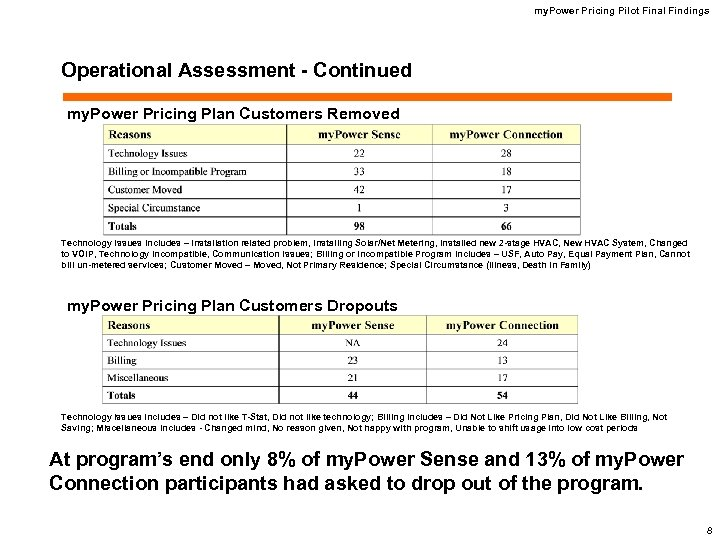 my. Power Pricing Pilot Final Findings Operational Assessment - Continued my. Power Pricing Plan