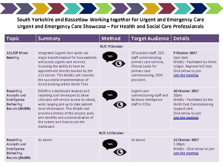 South Yorkshire and Bassetlaw Working together for Urgent and Emergency Care Showcase – For