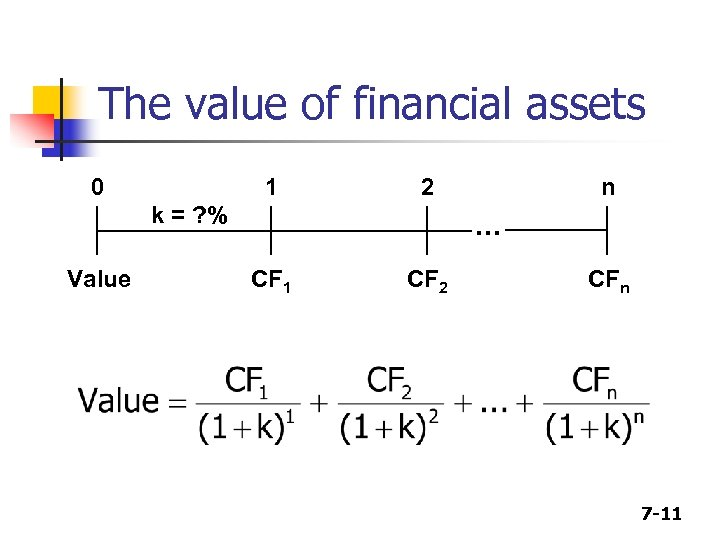 The value of financial assets 0 1 2 k = ? % Value n