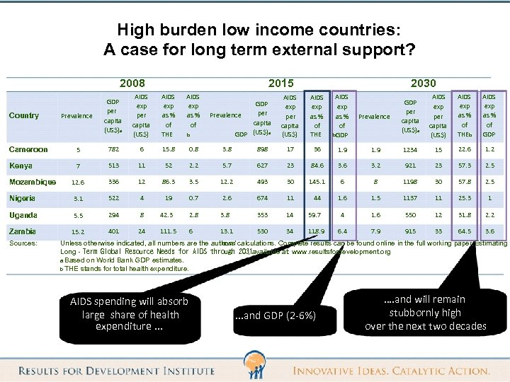 High burden low income countries: A case for long term external support? 2008 Country