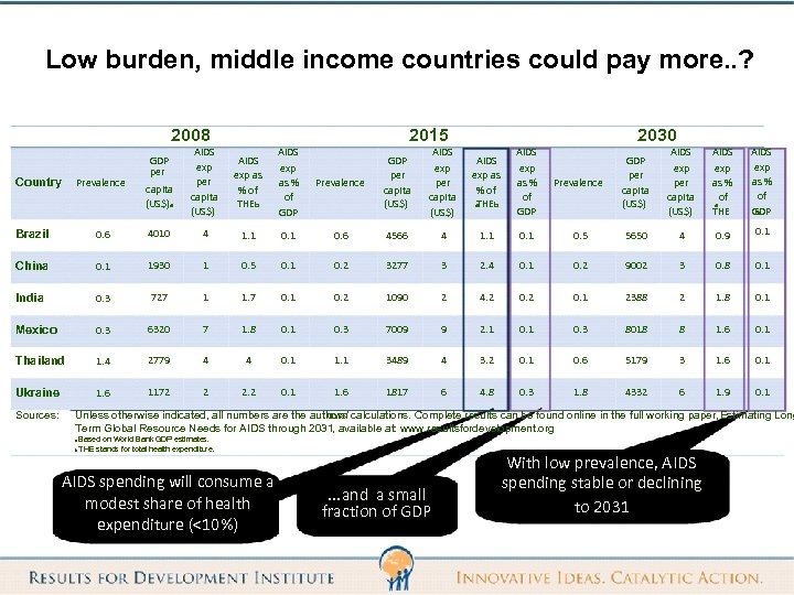 Low burden, middle income countries could pay more. . ? 2008 Country Prevalence GDP