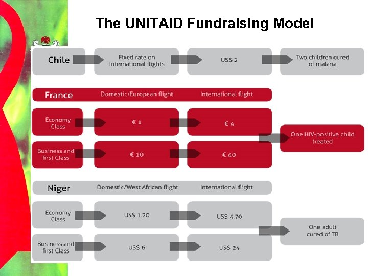 The UNITAID Fundraising Model