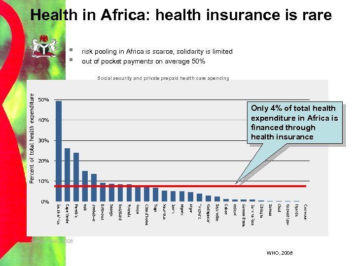 Health in Africa: health insurance is rare § § risk pooling in Africa is