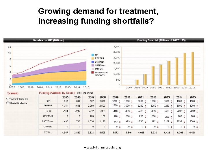 Growing demand for treatment, increasing funding shortfalls? www. futureartcosts. org