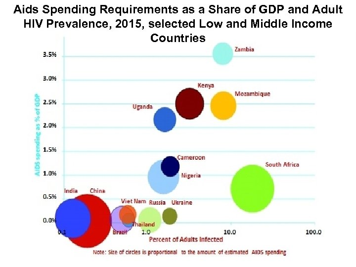 Aids Spending Requirements as a Share of GDP and Adult HIV Prevalence, 2015, selected