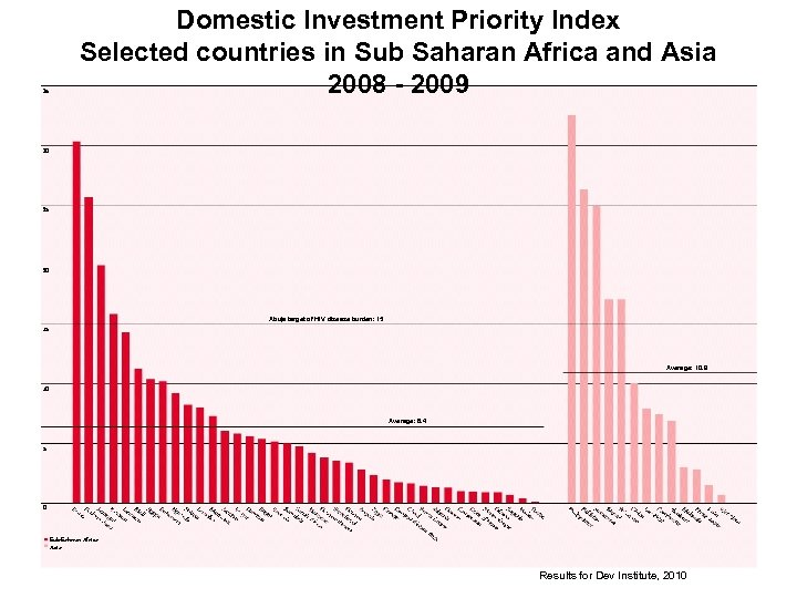 35 Domestic Investment Priority Index Selected countries in Sub Saharan Africa and Asia 2008
