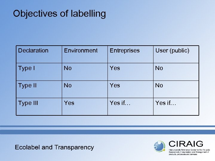 Objectives of labelling Declaration Environment Entreprises User (public) Type I No Yes No Type