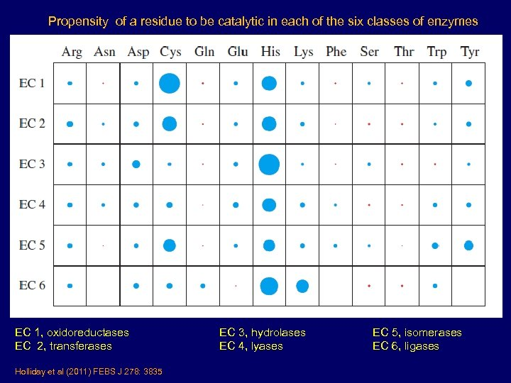 Propensity of a residue to be catalytic in each of the six classes of
