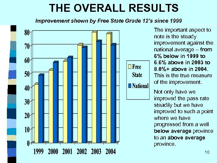 THE OVERALL RESULTS Improvement shown by Free State Grade 12's since 1999 The important