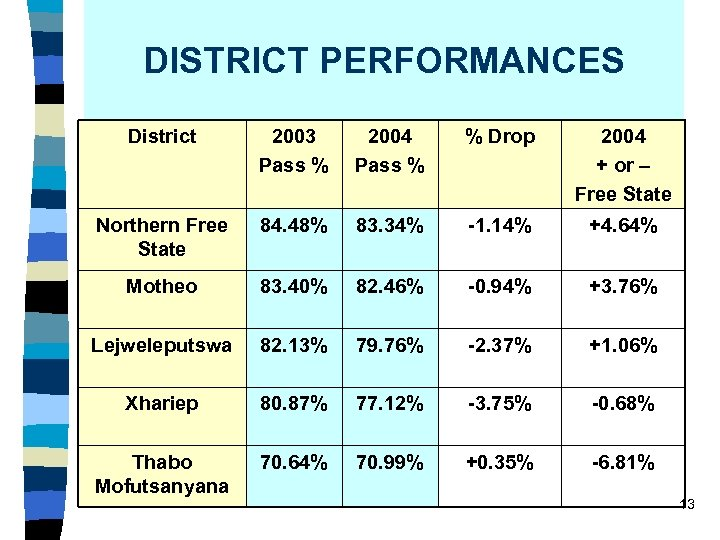 DISTRICT PERFORMANCES District 2003 Pass % 2004 Pass % % Drop 2004 + or