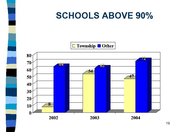 SCHOOLS ABOVE 90% 19