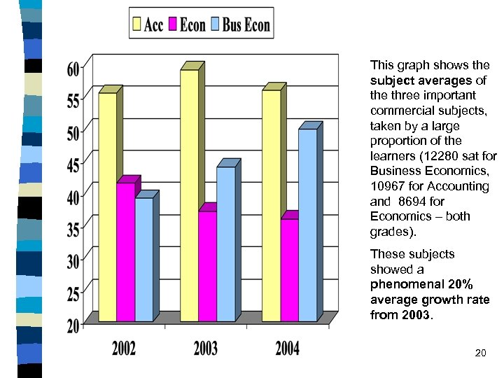 This graph shows the subject averages of the three important commercial subjects, taken by