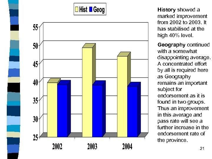 History showed a marked improvement from 2002 to 2003. It has stabilised at the