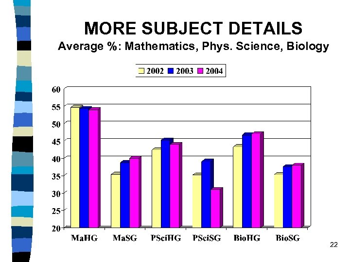 MORE SUBJECT DETAILS Average %: Mathematics, Phys. Science, Biology 22