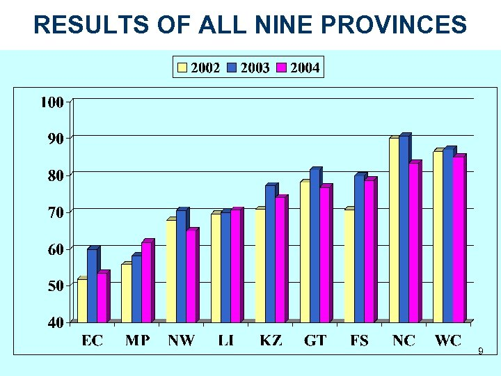 RESULTS OF ALL NINE PROVINCES 9
