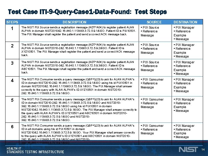 Test Case ITI-9 -Query-Case 1 -Data-Found: Test Steps STEPS DESCRIPTION SOURCE DESTINATION • PIX