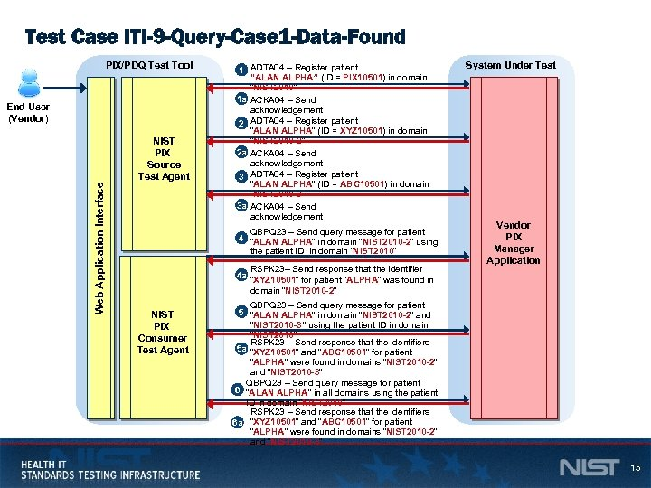Test Case ITI-9 -Query-Case 1 -Data-Found PIX/PDQ Test Tool Web Application Interface End User