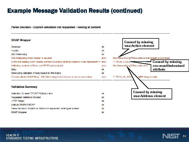 Example Message Validation Results (continued) Caused by missing wsa: Action element Caused by missing